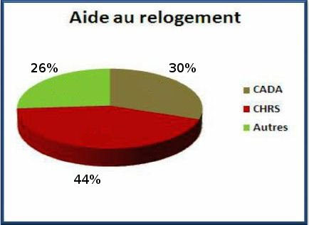relogement