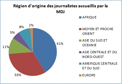 statistiques journalistes 2014